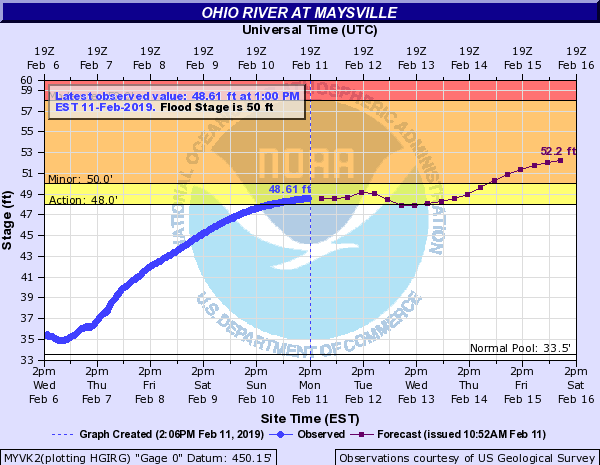 River on the rise again | Ledger Independent – Maysville Online